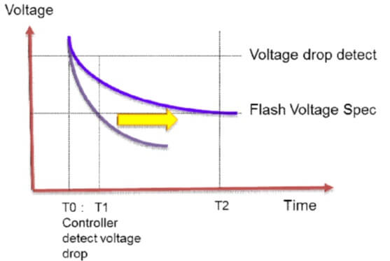 Power loss protection